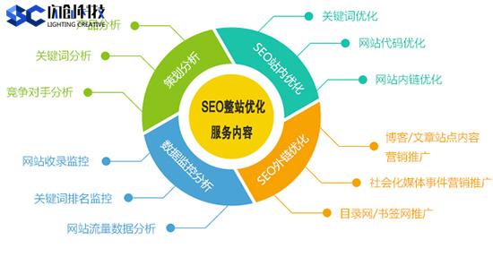 SEO优化:如何撰写搜索引擎喜爱、符合SEO标准的标题