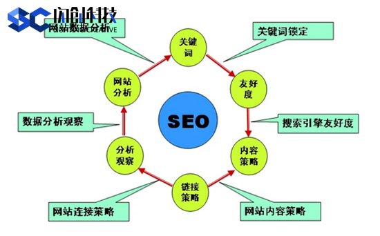 最新SEO理念之站内优化主题模型