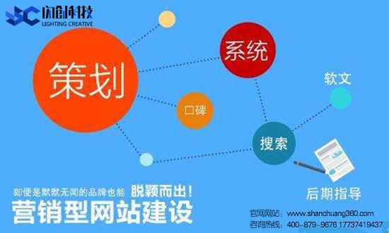 网站建设行业如何用内容进行有效宣传——郑州闪创科技