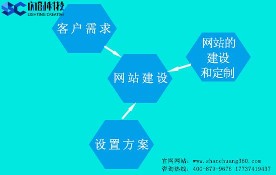 怎么确定网站建设的要求和策划——郑州闪创科技